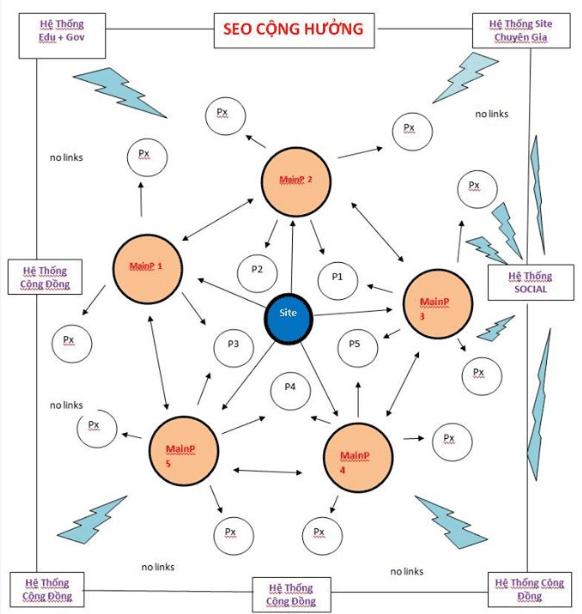 Phân tích mô hình SEO cộng hưởng