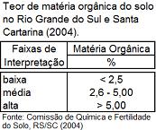 Teor de matéria orgânica nos solos do RS e SC