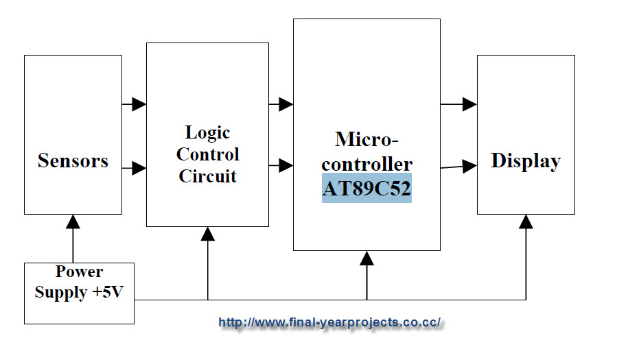microcontroller based bidirectional visitor counter
