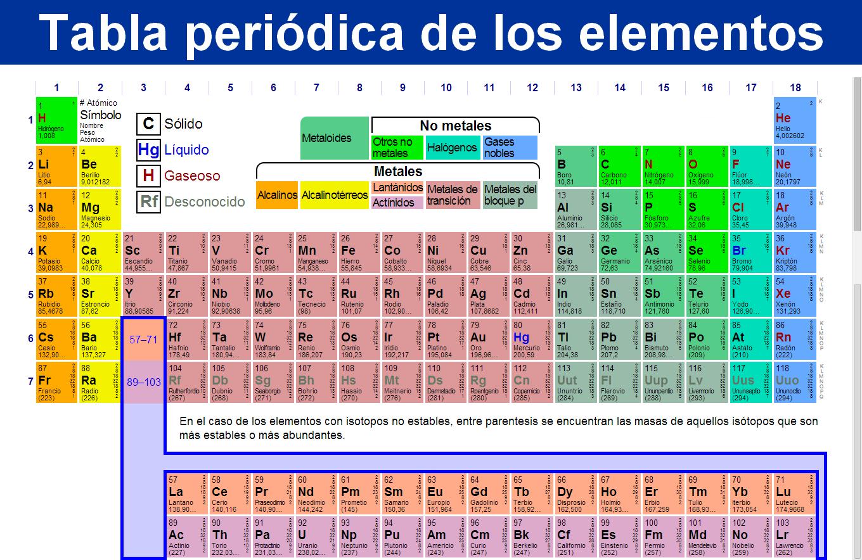 Tabla periodica metales new calendar template site top tabla tabla valencias urtaz Choice Image