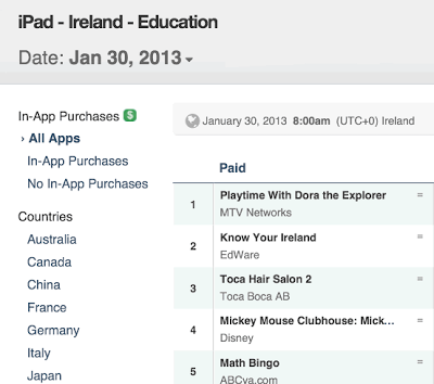 Know Your Ireland at Number 2 in App Store Ireland for Education Apps