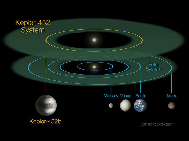 orbita de Kepler-452b comparada com o Sistema Solar