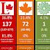 Projections finales et une analyse du Québec
