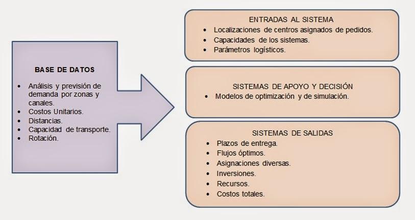 Esquema para el diseño de una red logística como un sistema