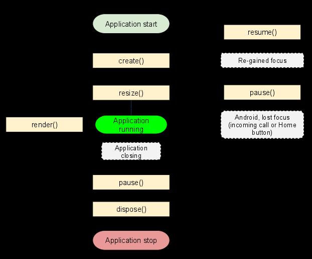 Жизненный цикл libGDX игры и приложения
