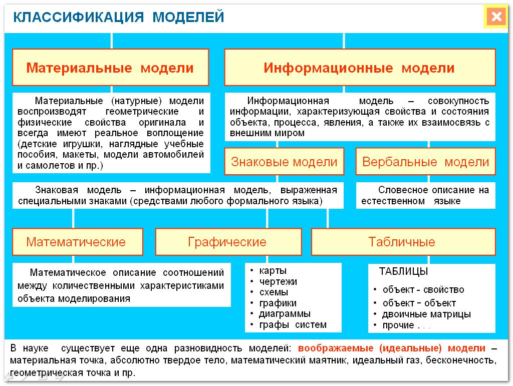 Табличные информационные модели фото