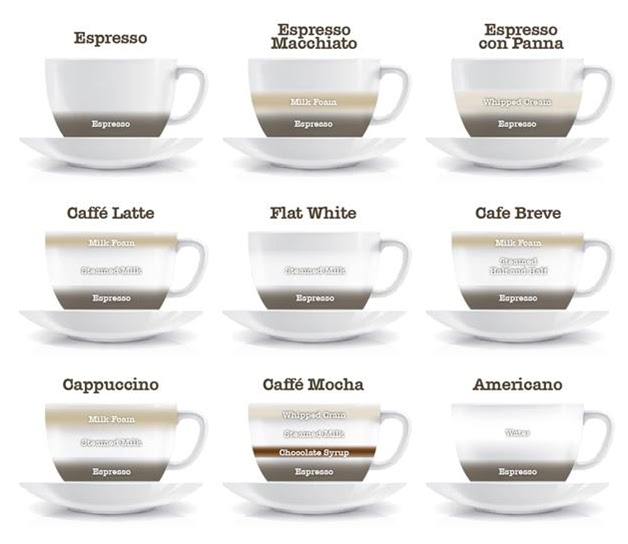 ... Which is your Favourite Coffee Drink, Cappuccino, Mocha or any other