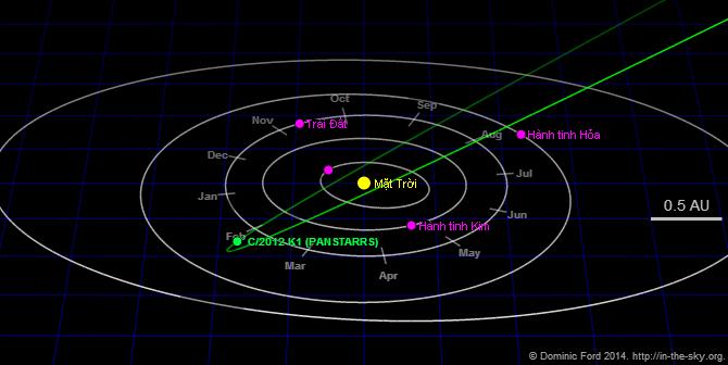 Mô phỏng quỹ đạo của các thiên thể trong hệ Mặt Trời vào ngày 22/10/2014. Hình minh họa : In-the-sky.org.