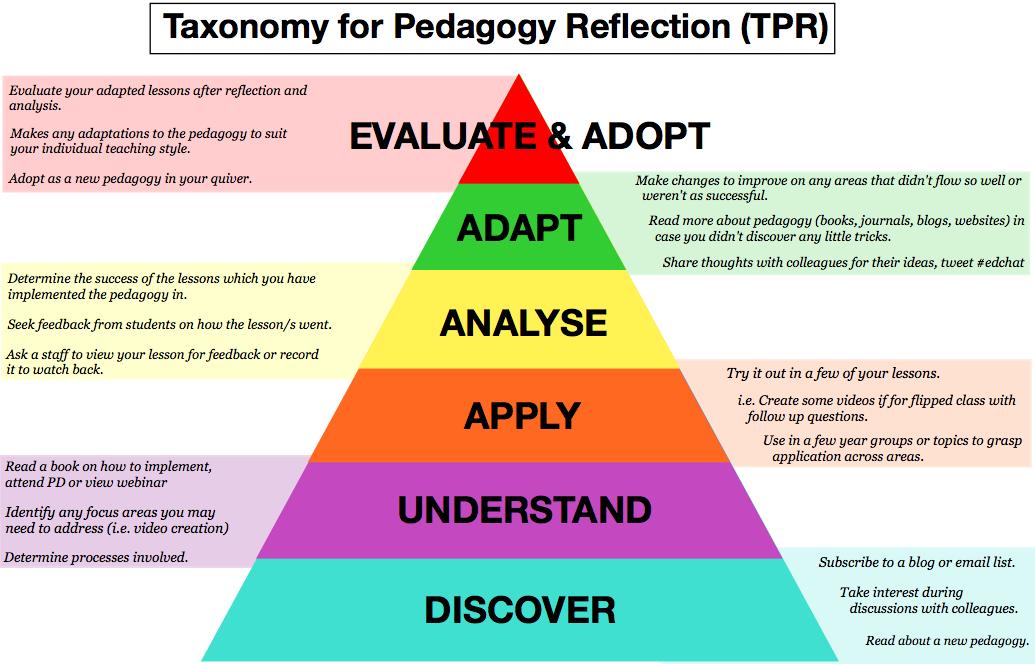 benjamin bloom taxonomy of learning pdf