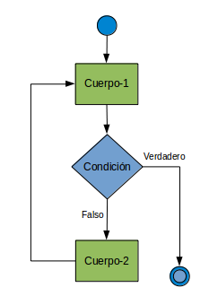 Edupython dnde qued el do while ciclo loop with exit ccuart Image collections
