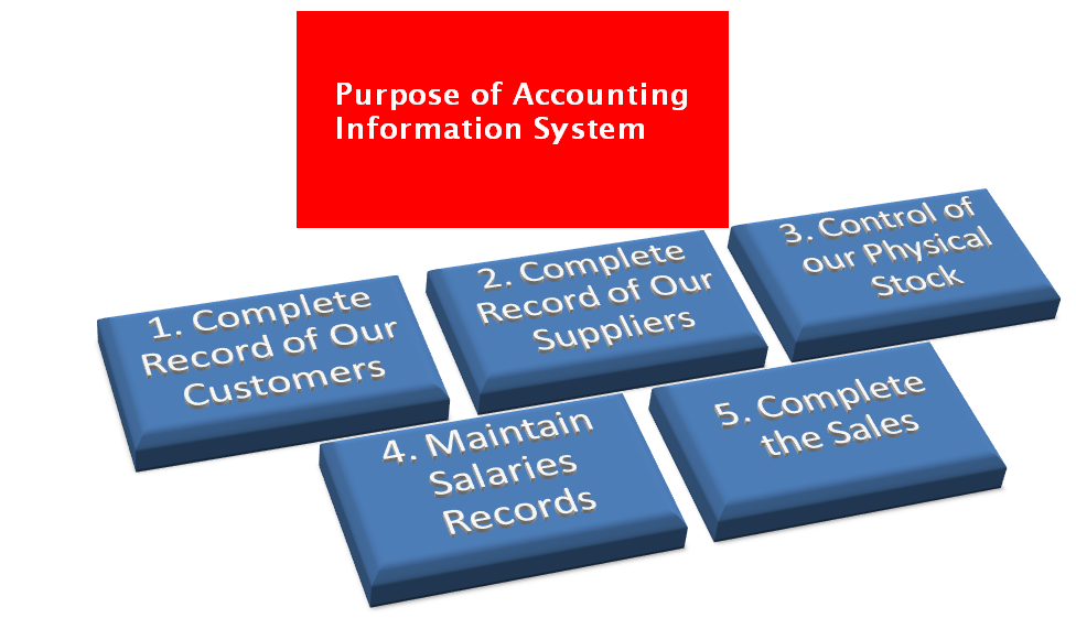 components of an accounting information system Accounting information system discussion i i accounting information system is a combination of collecting, recording, storing, and processing data of a business.