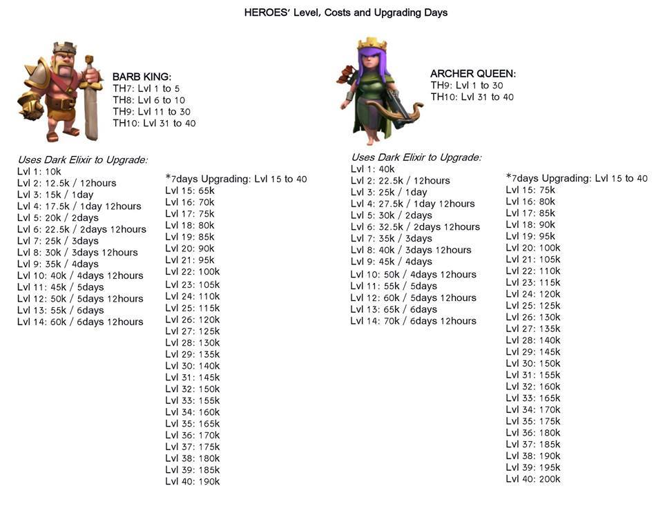 Coc archer queen amp barbarian king level de costs and upgrading days