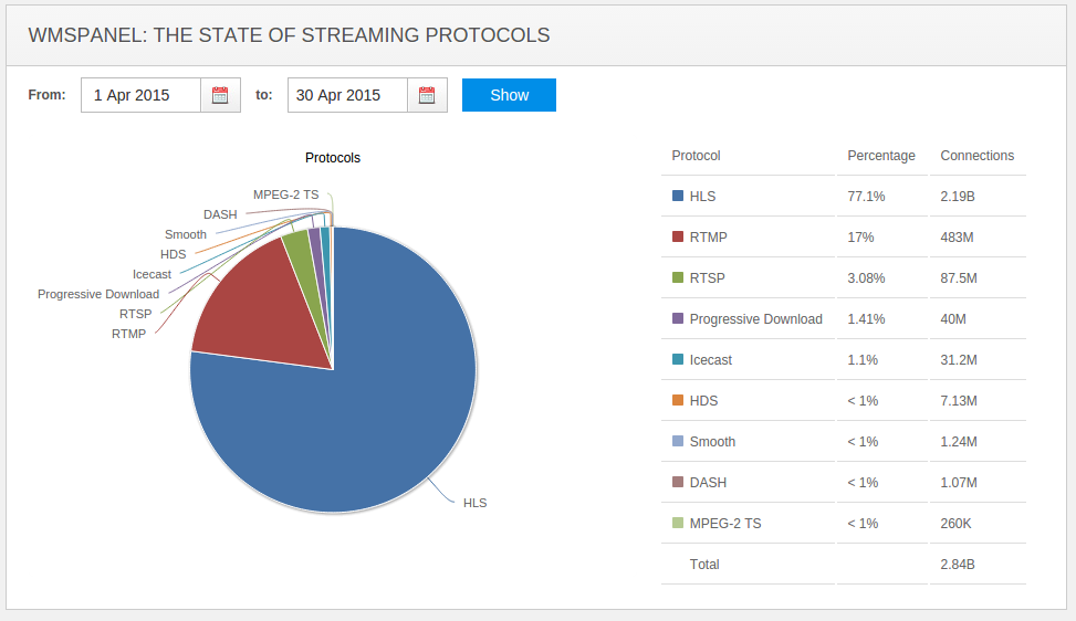 The State of Streaming Protocols - April 2015