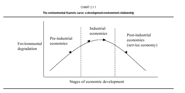 the environmental kuznets curve for sulphur Environmental kuznets curve hypothesis: a cross sectional study karuna phukan 1 abstract sulphur dioxide and nitrogen oxide and then relating the pollutants to state domestic product for factor cost the researcher finds that for.
