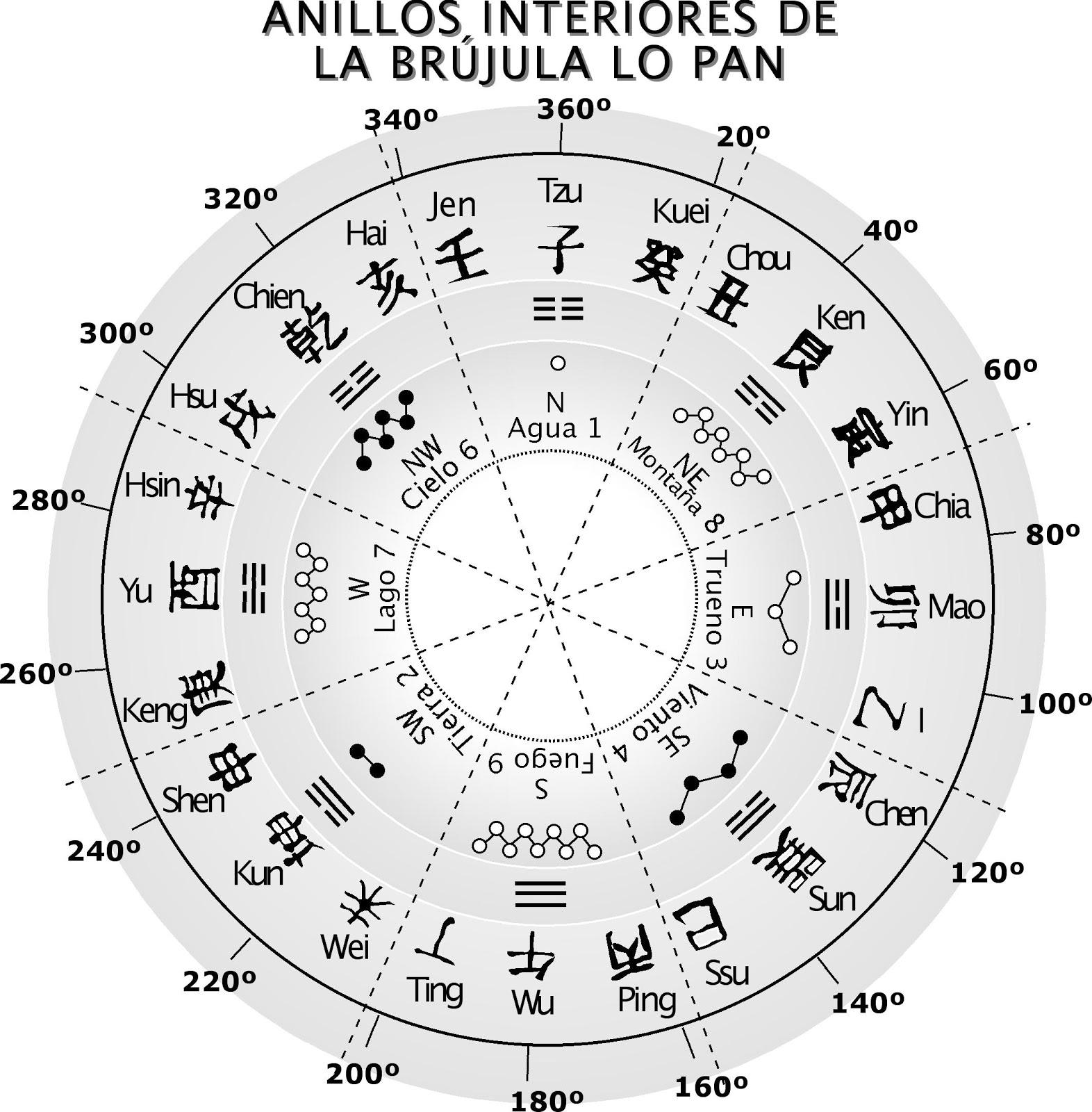 39 feng shui y geobiolog a huelva consultor a y formaci n - Brujula feng shui ...