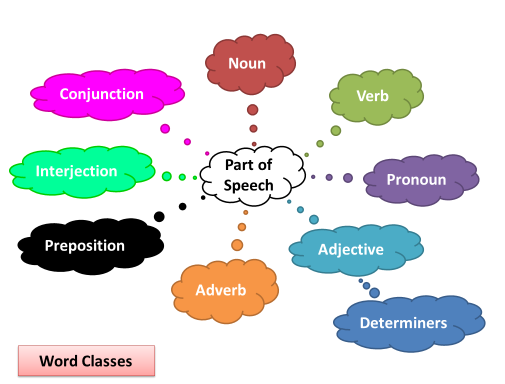 word classes Microsoft word tutorials help you learn how to use tables and create professional looking documents learn how to leverage word with help from experts at lyndacom.