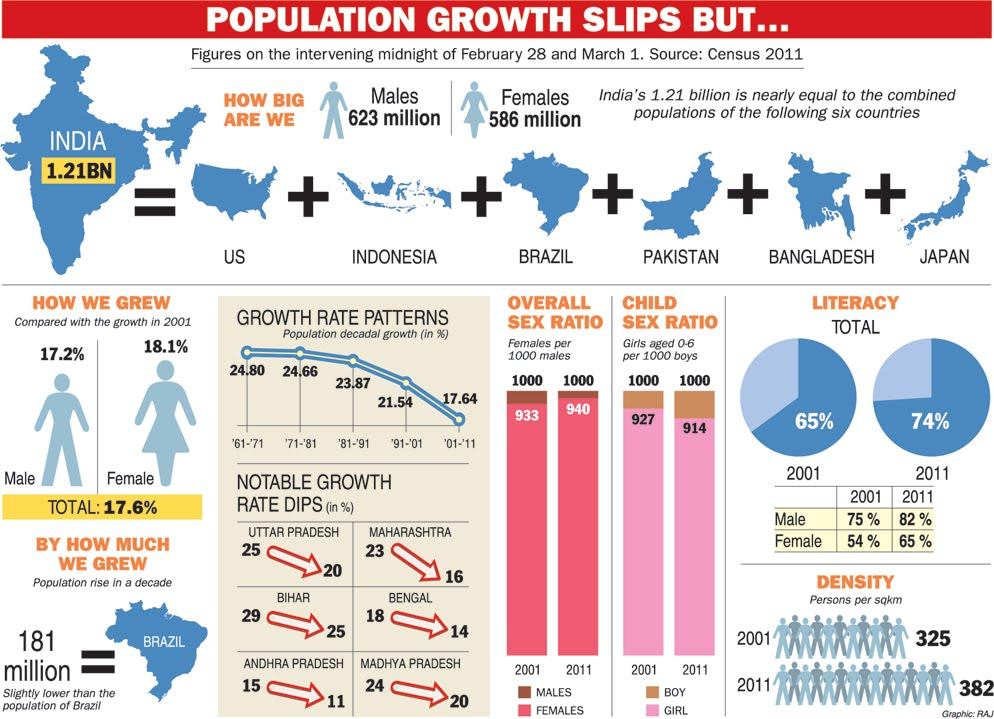population in india essay