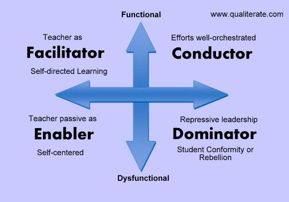 Teaching Styles: Facilitator - Conductor - Enabler - Dominator