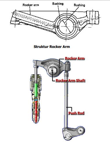 Rocker Arm dan Rocker Arm Shaft