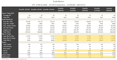 SPX Short Options Straddle Trade Metrics - 45 DTE - Risk:Reward Exits