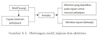 motivasi dan motif, fungsi manajemen