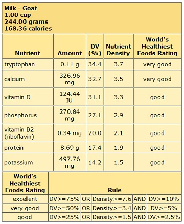 Nutritional value of Goat Milk