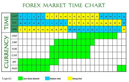 Forex market start time monday