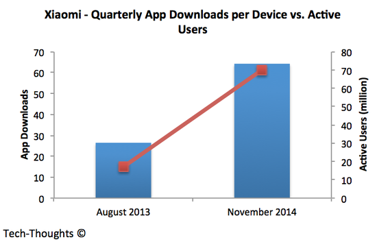 App Downloads vs. Active Users