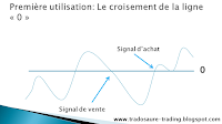 analyse technique momentum bourse