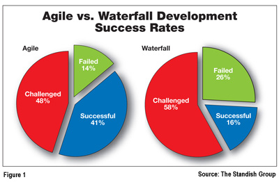 agile process management is success critical All stakeholders should be on board during the planning process and always know in which direction the project is going to go  that all critical success factors .