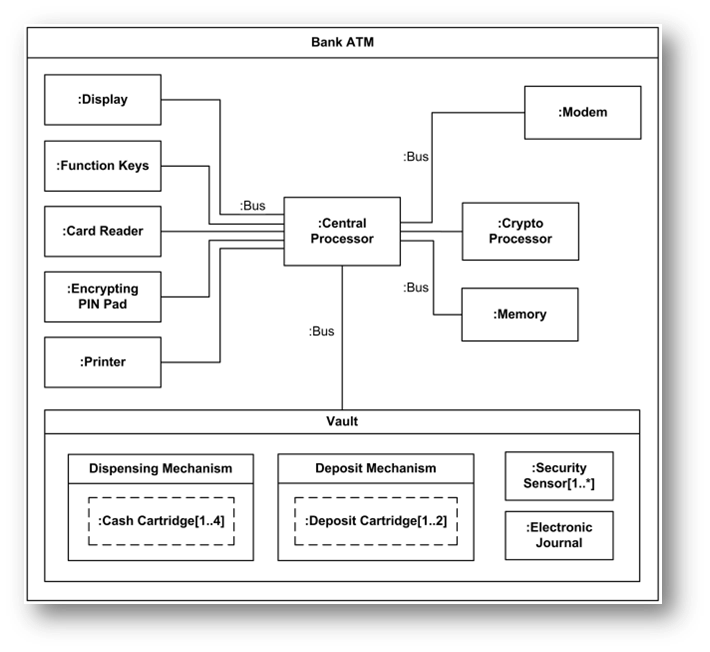 September 2012 ahmad muztahid 41810010102 composite structure diagram adalah diagram untuk menunjukkan dekomposisi secara hierarkis sebuah class ke sebuah struktur internal ccuart Images