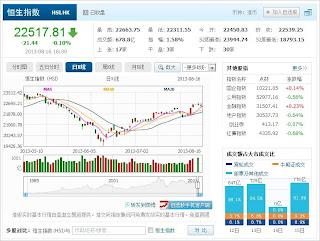 中国株コバンザメ投資 香港ハンセン指数20130816