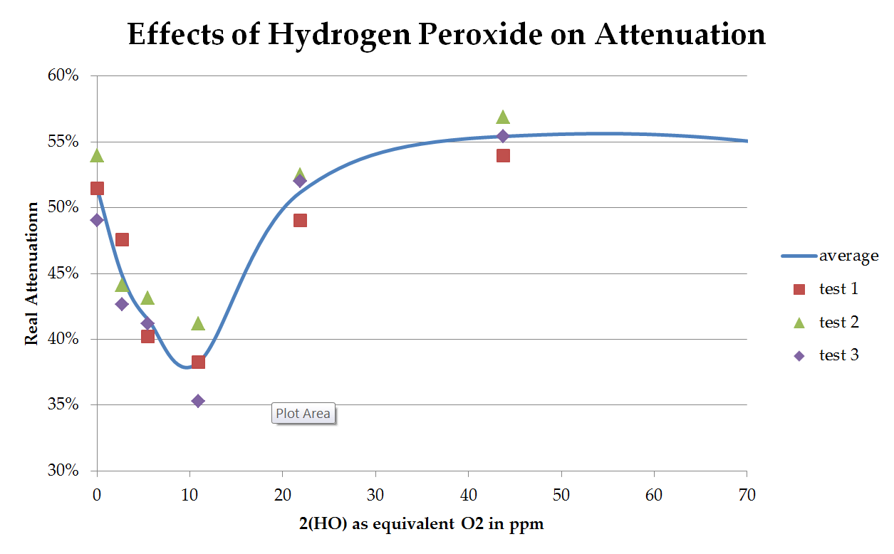 the effect of hydrogen peroxide on Hydrogen peroxide is a chemical compound with the formula h 2 o 2 in its pure form, it is a pale blue, clear liquid, slightly more viscous than water hydrogen peroxide is the simplest peroxide (a compound with an oxygen–oxygen single bond) it is used as an oxidizer, bleaching agent and antiseptic.