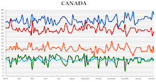 Federal Opinion Polling Trends