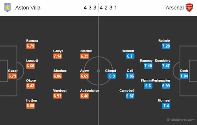 Possible Lineups, Team News, Stats – Aston Villa vs Arsenal