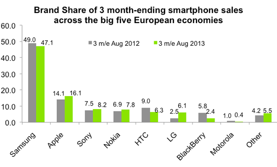 Check Price: Europe: Windows Phone OS gaining traction. It ...