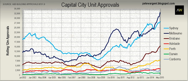 capital city unit approvals