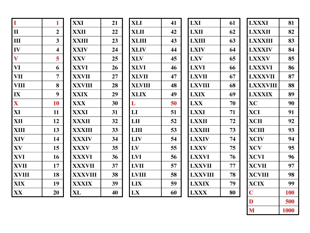 Worksheet 25 Roman Numerals 2013 in roman numerals related keywords suggestions prof170 anissa marques