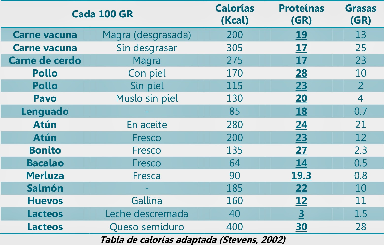 La dieta transformer transformer - Tabla de calorias de alimentos por cada 100 gramos ...