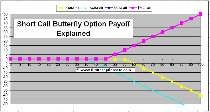 Rho options trading butterfly strategy