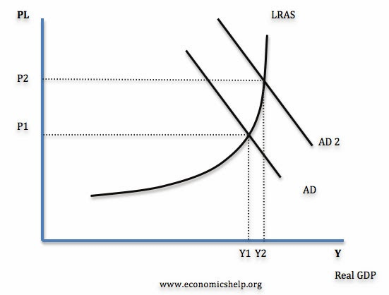 capacity and demand relationship