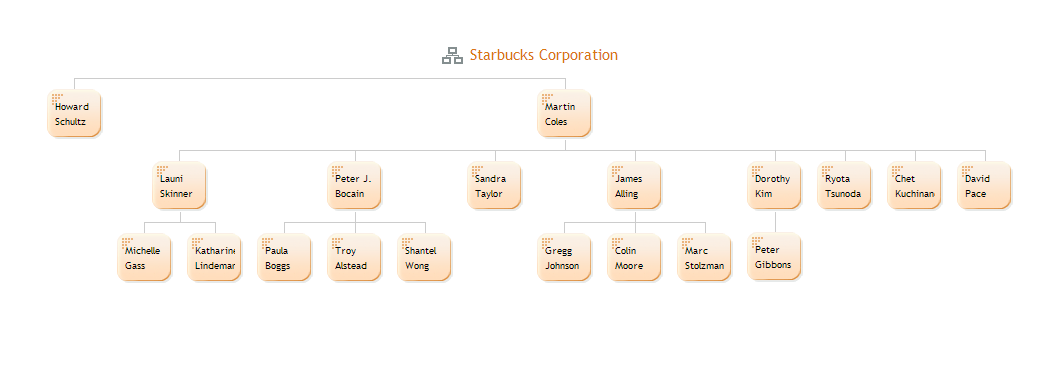 hierarchical structure of starbucks Essays - largest database of quality sample essays and research papers on starbucks and matrix structure.