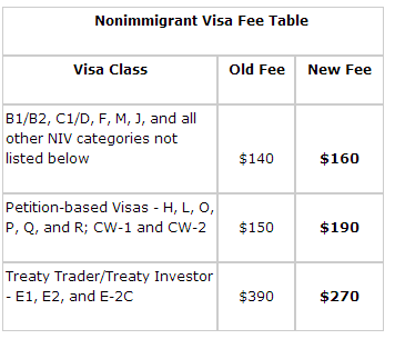 how to write a note to customers for visa charges