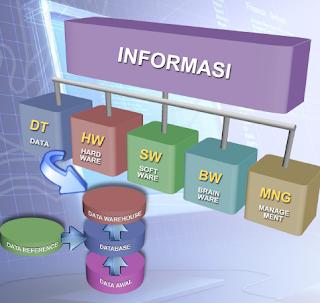 Informasi dan Data Reference Terkait Dengan Pembangunan Data Warehouse