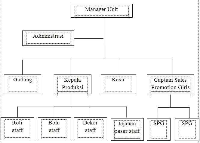 Skripsi Jurusan Manajemen Perhotelan - Kumpulan Skripsi ...