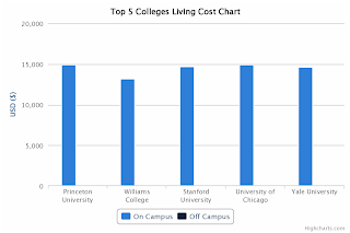 Top 5 Colleges Tuition Comparison - Living Cost Chart