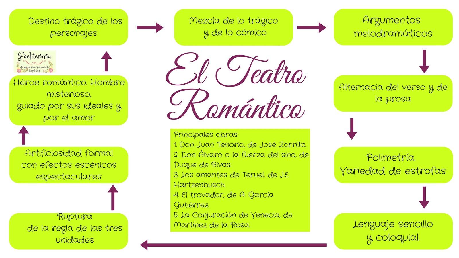El Teatro Romántico.