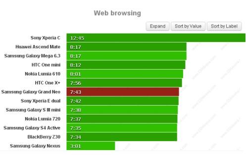 Potete navigare sul web per 7 ore e 43 minuti con il Galaxy Grand Neo