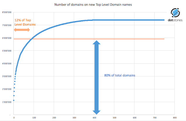 dot stories analysis on split of domains on new Top Level Domains