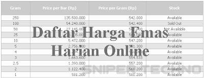 Daftar Harga Emas Antam hari ini Cek Via Online